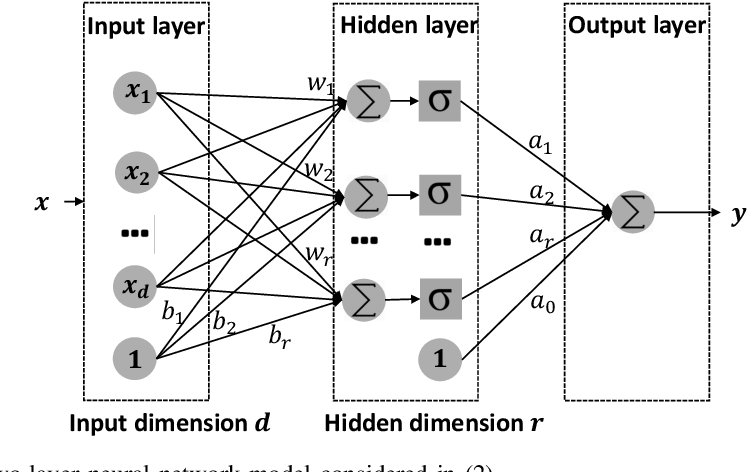 Figure 1 for The Efficacy of $L_1$ Regularization in Two-Layer Neural Networks