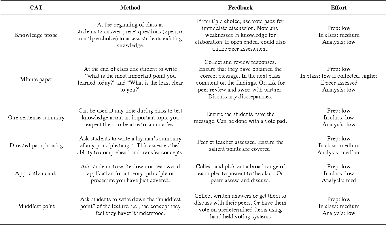 Table 2 from Classroom Assessment Techniques: An Assessment and