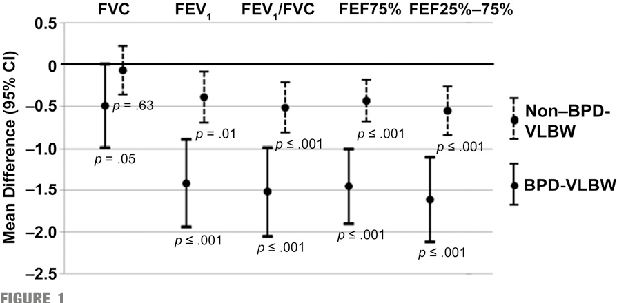 FIGURE 1 Mean differences (95% CI) in lung function between the groups in