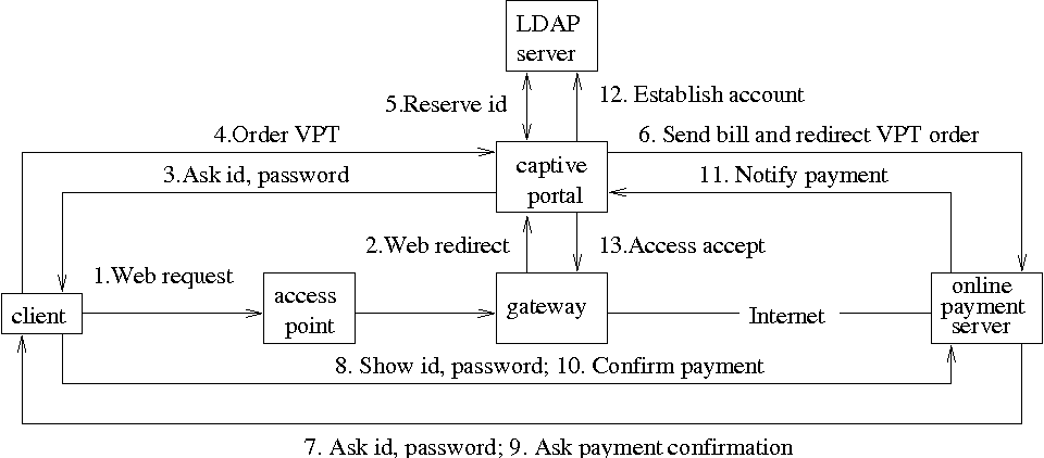 Virtual prepaid tokens for Wi-Fi hotspot access - Semantic Scholar