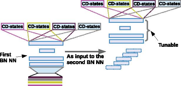 Figure 1 for Fantastic 4 system for NIST 2015 Language Recognition Evaluation