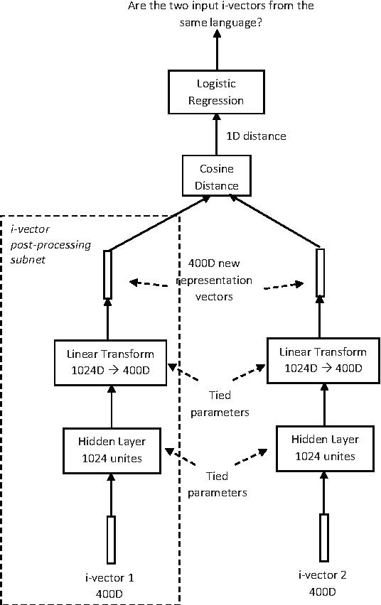 Figure 2 for Fantastic 4 system for NIST 2015 Language Recognition Evaluation