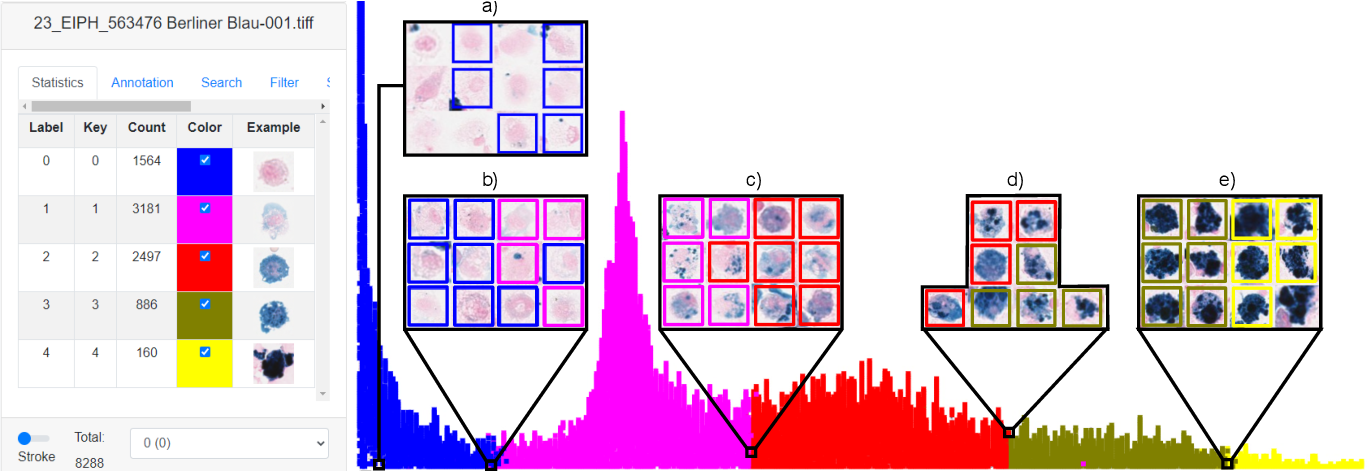 Figure 3 for Inter-Species Cell Detection: Datasets on pulmonary hemosiderophages in equine, human and feline specimens