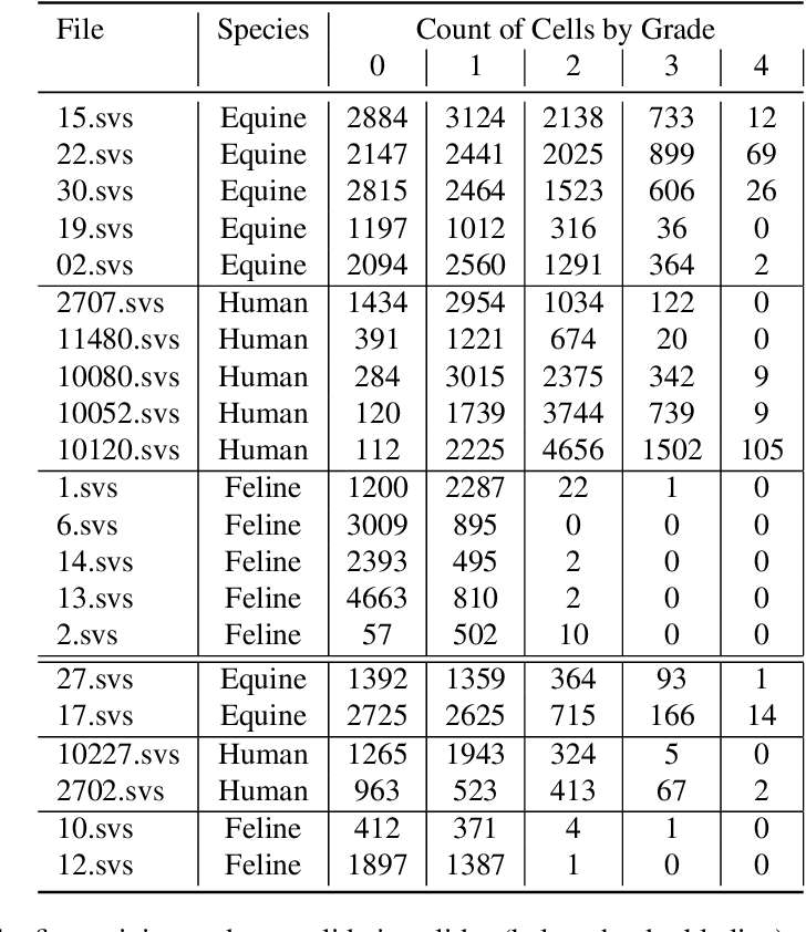 Figure 4 for Inter-Species Cell Detection: Datasets on pulmonary hemosiderophages in equine, human and feline specimens