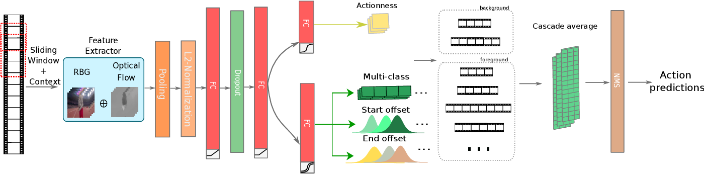 Figure 1 for Boundary Uncertainty in a Single-Stage Temporal Action Localization Network