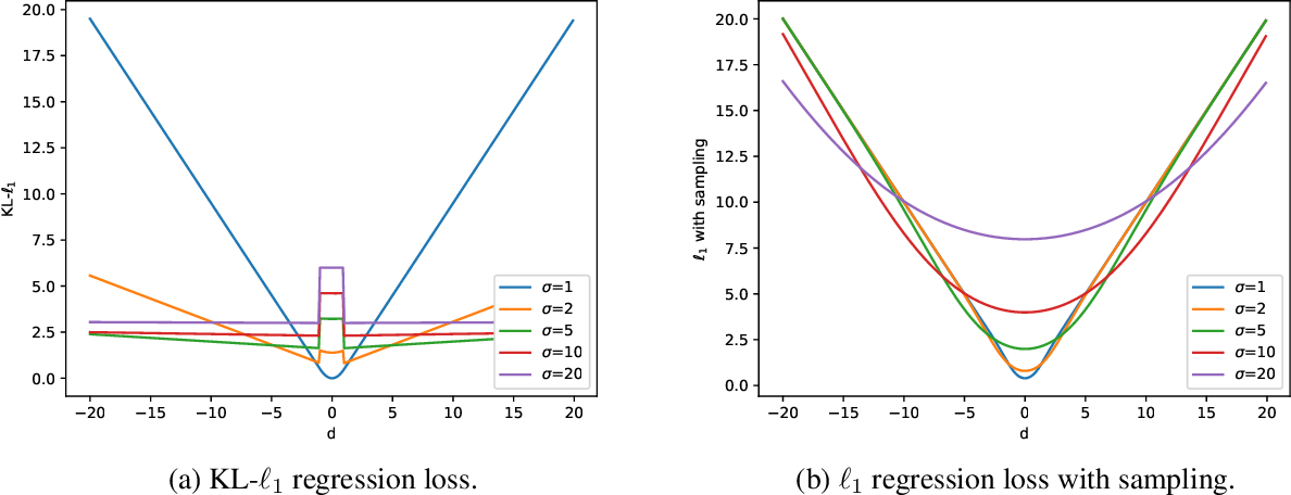 Figure 3 for Boundary Uncertainty in a Single-Stage Temporal Action Localization Network