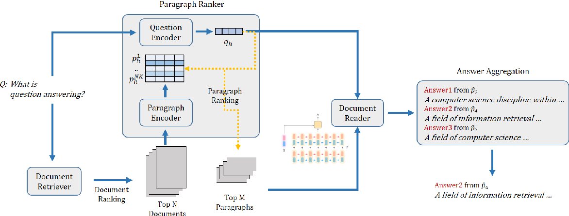 Figure 1 for Ranking Paragraphs for Improving Answer Recall in Open-Domain Question Answering
