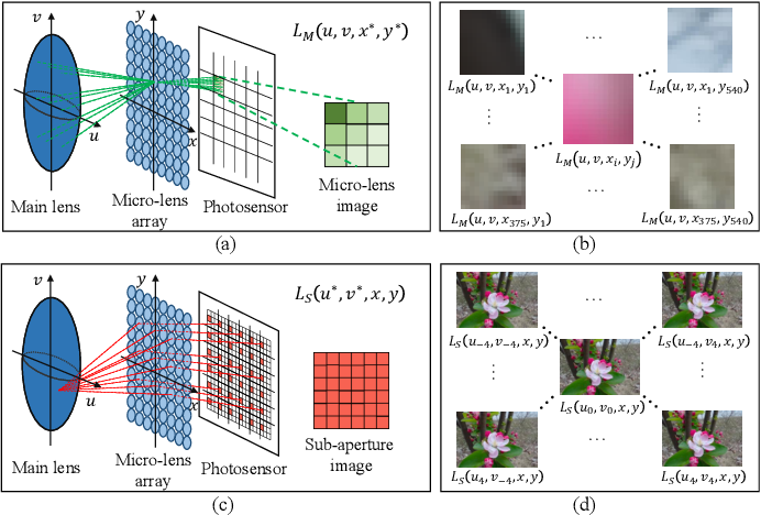 Figure 1 for Light Field Saliency Detection with Deep Convolutional Networks