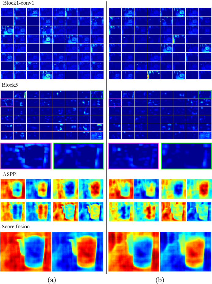 Figure 2 for Light Field Saliency Detection with Deep Convolutional Networks