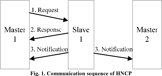 Home network control protocol for networked home appliances ...