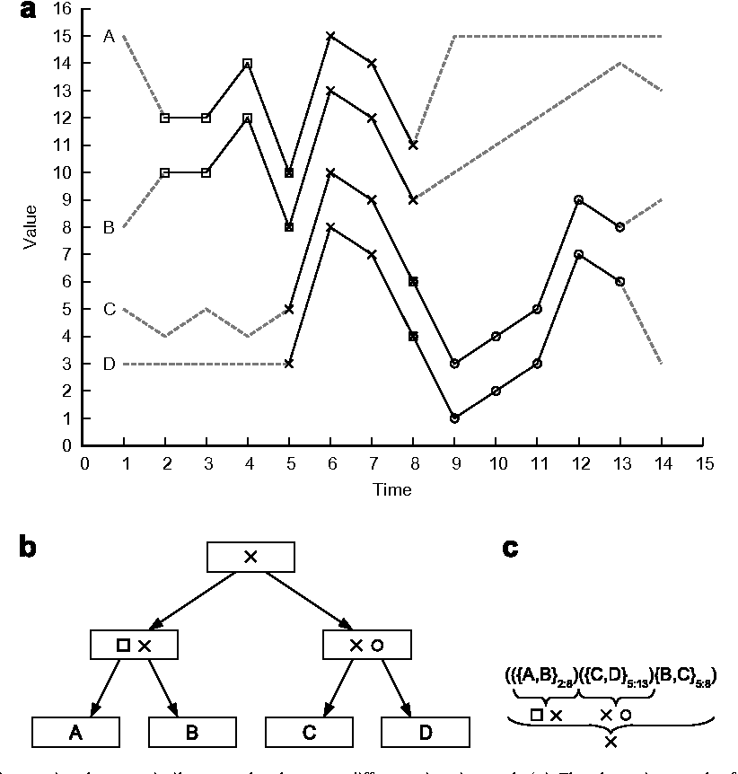 Figure 1 from Establishing relationships among patterns in stock