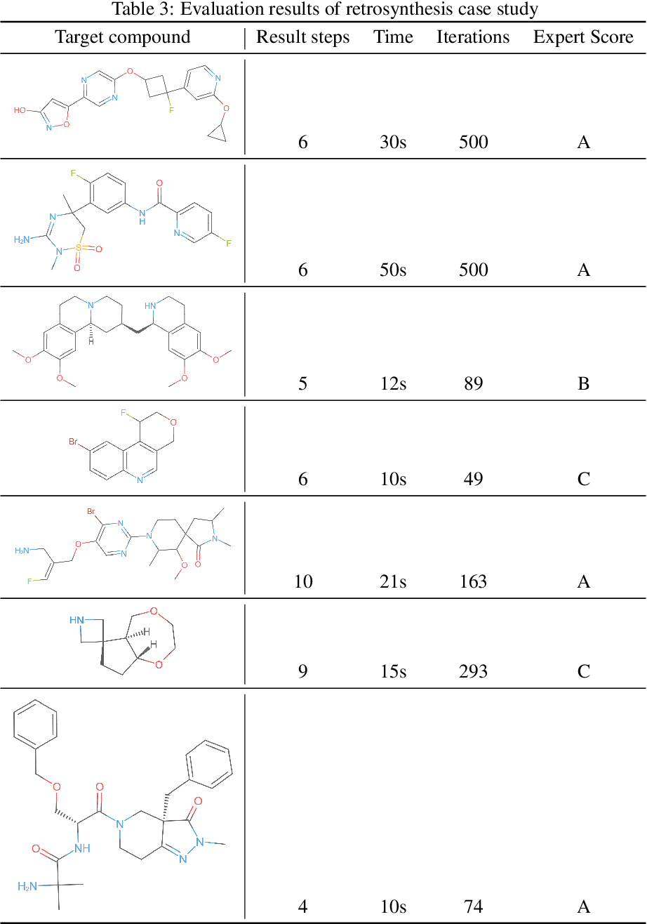 Figure 4 for ChemiRise: a data-driven retrosynthesis engine