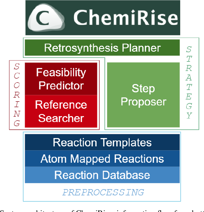 Figure 3 for ChemiRise: a data-driven retrosynthesis engine