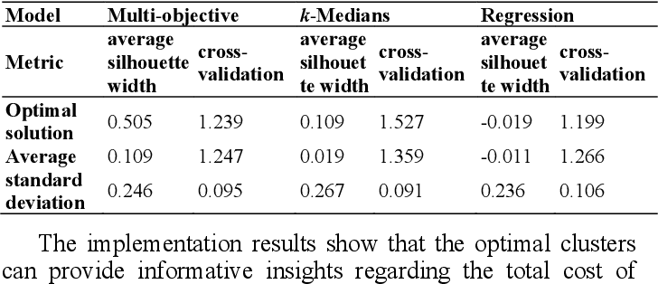 Figure 4 for Multi-objective semi-supervised clustering to identify health service patterns for injured patients