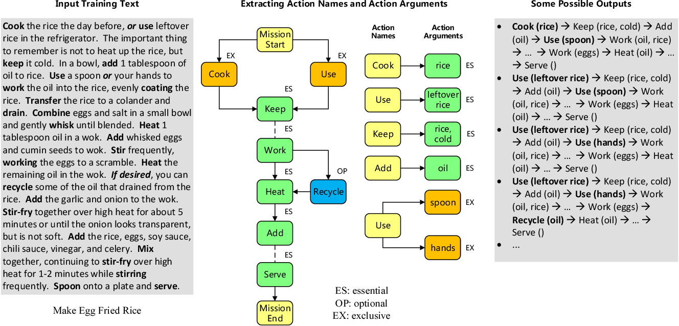 Figure 1 for Extracting Action Sequences from Texts Based on Deep Reinforcement Learning