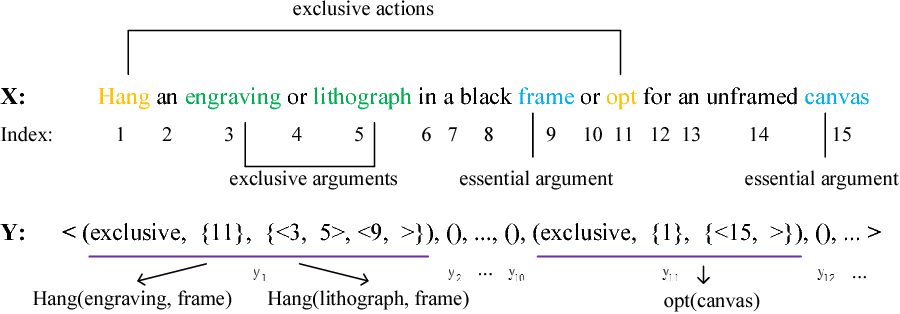 Figure 3 for Extracting Action Sequences from Texts Based on Deep Reinforcement Learning