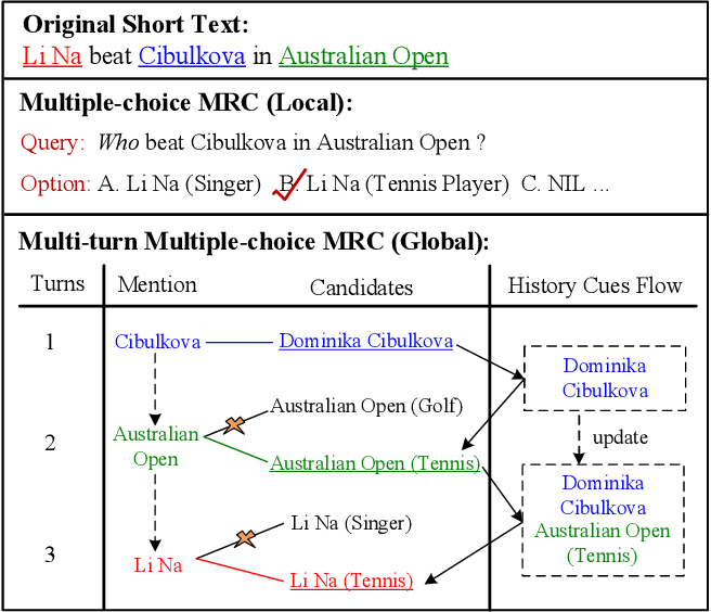 Figure 1 for Read, Retrospect, Select: An MRC Framework to Short Text Entity Linking