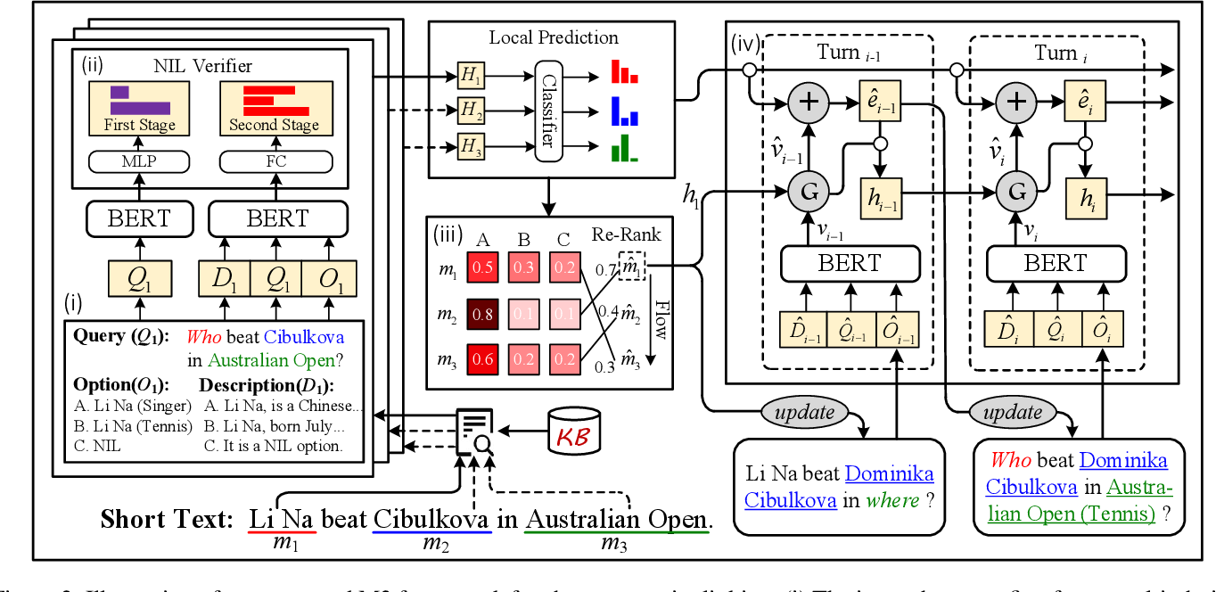 Figure 3 for Read, Retrospect, Select: An MRC Framework to Short Text Entity Linking