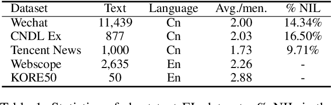 Figure 2 for Read, Retrospect, Select: An MRC Framework to Short Text Entity Linking