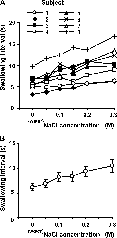 Effect Of Stimulation Of The Laryngopharynx With Water And Salt