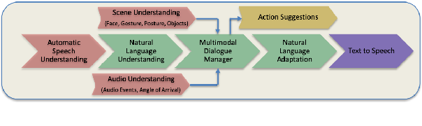 Figure 1 for Modeling Intent, Dialog Policies and Response Adaptation for Goal-Oriented Interactions