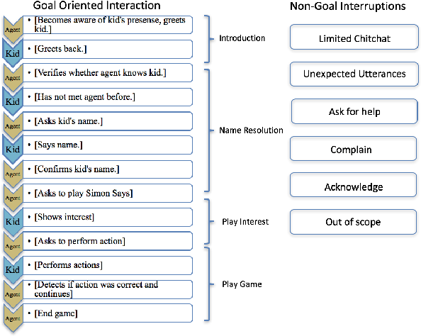 Figure 3 for Modeling Intent, Dialog Policies and Response Adaptation for Goal-Oriented Interactions