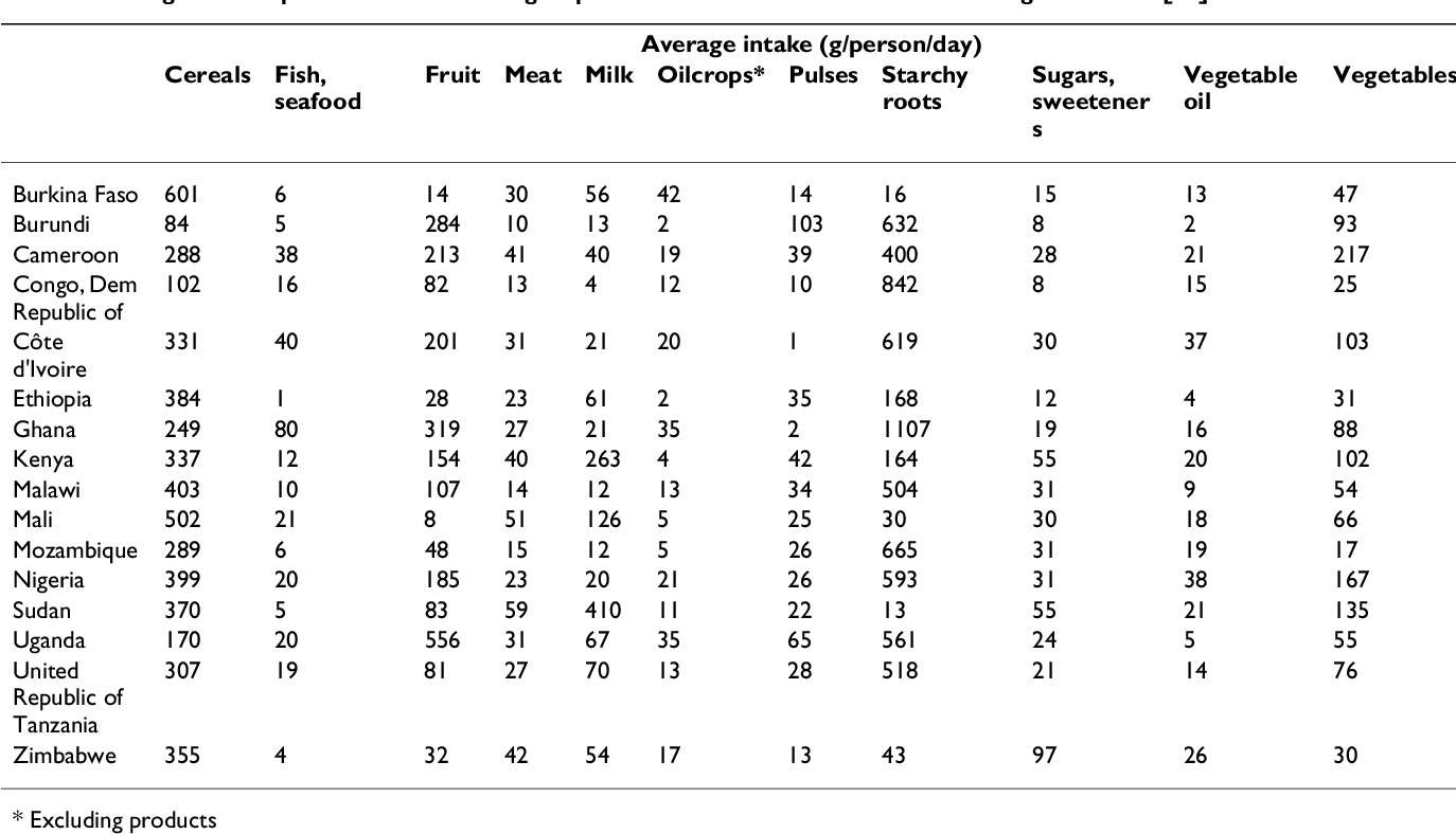 Table 2: Average consumption of selected food groups in subSaharan African countries during 2001–2003 [18]