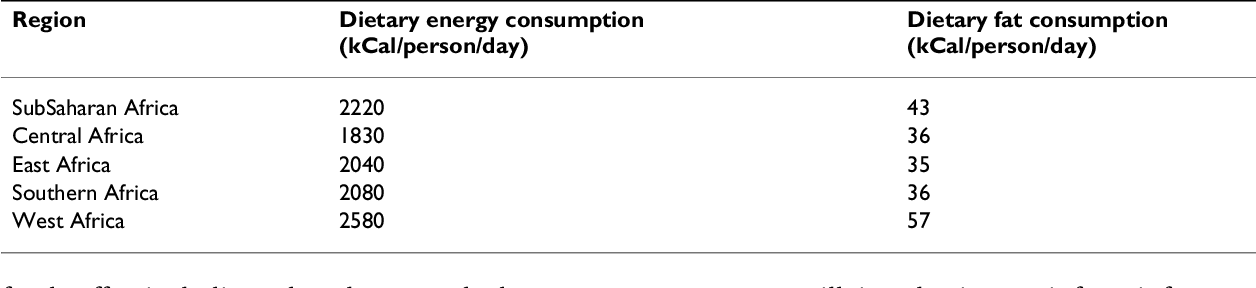 Table 4: Average dietary energy and fat consumption in regions of Africa. [10]