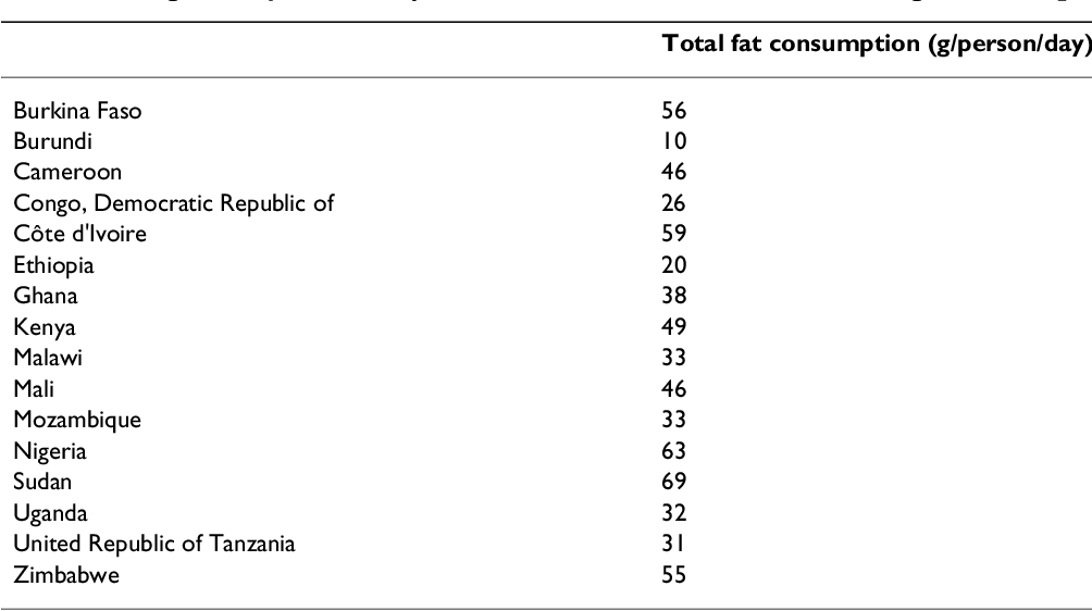 Table 5: Average dietary fat consumption in sub-Saharan African countries during 2001–2003 [10]