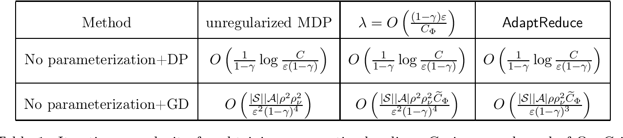 Figure 1 for Finding the Near Optimal Policy via Adaptive Reduced Regularization in MDPs