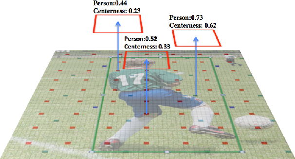 Figure 3 for VarifocalNet: An IoU-aware Dense Object Detector