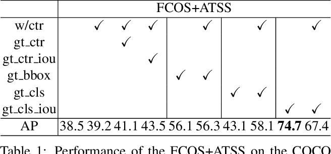 Figure 2 for VarifocalNet: An IoU-aware Dense Object Detector