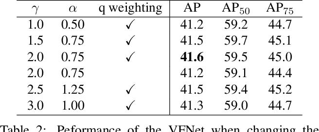 Figure 4 for VarifocalNet: An IoU-aware Dense Object Detector