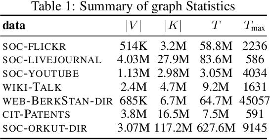 Figure 1 for Network Shrinkage Estimation