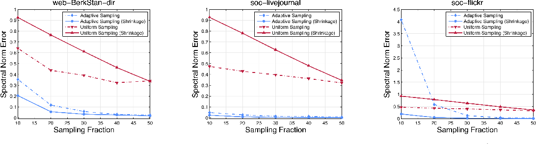 Figure 2 for Network Shrinkage Estimation