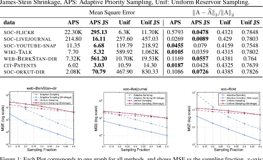 Figure 3 for Network Shrinkage Estimation