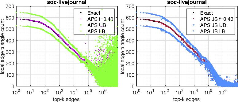 Figure 4 for Network Shrinkage Estimation