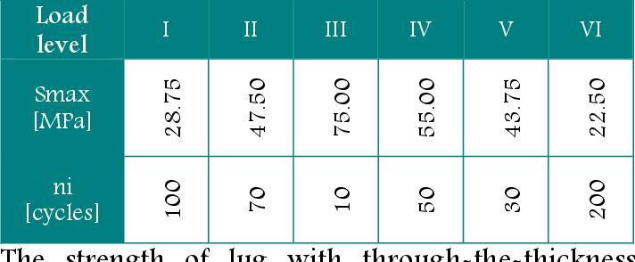 PDF] FATIGUE STRENGTH SIMULATION OF AIRCRAFT LUG - Semantic