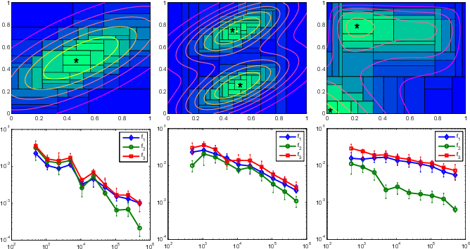 Figure 3 for Density Estimation via Discrepancy