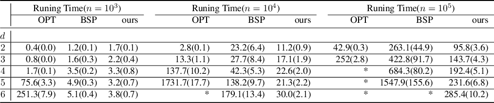 Figure 4 for Density Estimation via Discrepancy