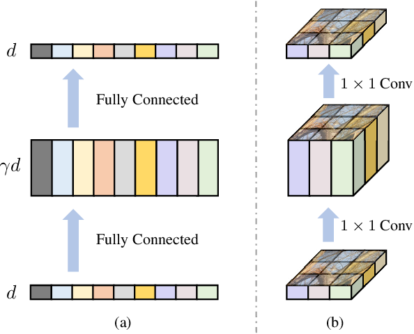 Figure 3 for LocalViT: Bringing Locality to Vision Transformers