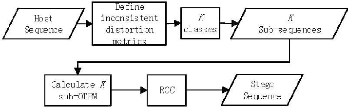 Figure 2 for Emerging Applications of Reversible Data Hiding