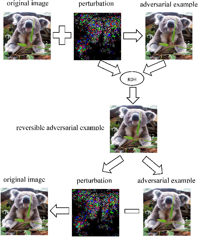 Figure 3 for Emerging Applications of Reversible Data Hiding