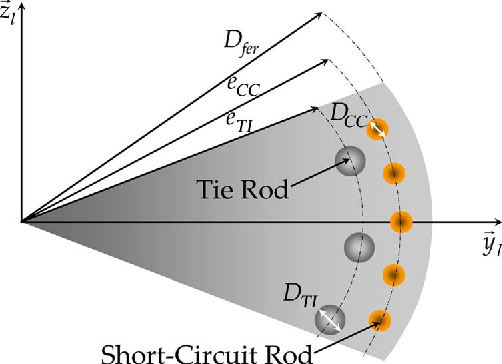 cross section of the magnetic core of a squirrel-cage induction