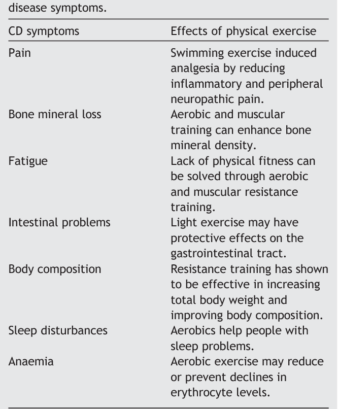 physical exercise composition
