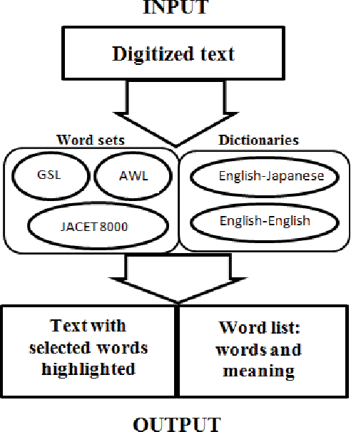 Figure 1 from A word list generator program for using