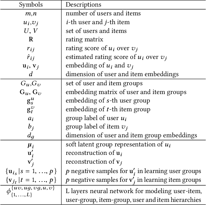 Figure 1 for DBRec: Dual-Bridging Recommendation via Discovering Latent Groups