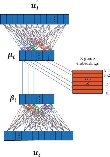 Figure 2 for DBRec: Dual-Bridging Recommendation via Discovering Latent Groups