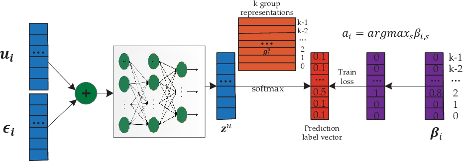 Figure 3 for DBRec: Dual-Bridging Recommendation via Discovering Latent Groups