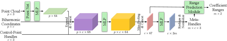 Figure 3 for DeepMetaHandles: Learning Deformation Meta-Handles of 3D Meshes with Biharmonic Coordinates